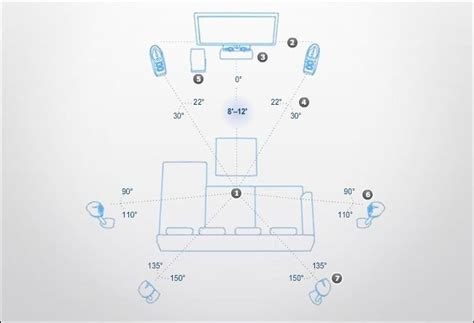 layout home theater 5 1 how to place your speakers to maximize your home theater