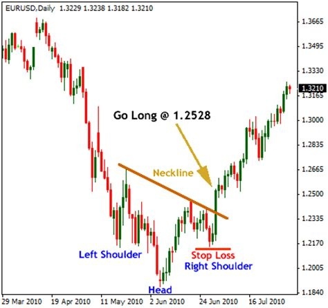 head pattern forex reversal strategy inverted head shoulders forex reversal pattern trading