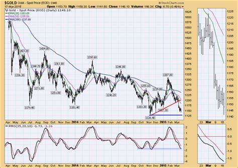 stock holding pattern dp market update holding pattern before fomc meeting