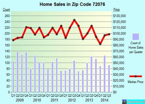 Houses For Sale In Deerfield Beach Fl - 72076 zip code jacksonville arkansas profile homes apartments schools population income
