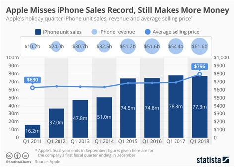 Iphone Sales by Chart Apple Misses Iphone Sales Record Still Makes More