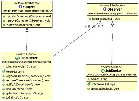 pattern exles in java observable design pattern exle in java