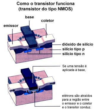 transistor darlington como funciona funcionamento do transistor eletr 244 nica clube do hardware