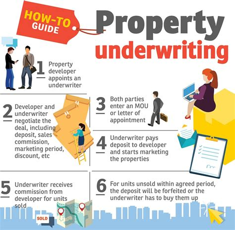 what is underwriting when buying a house the risks and benefits of buying property in bulk edgeprop my