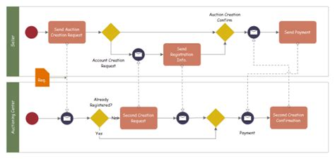 bpmn diagram free auctioning service bpmn free auctioning service bpmn