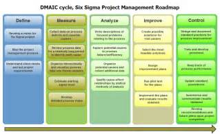 Sle Process Improvement Plan Template by Best Photos Of Six Sigma Dmaic Exles Six Sigma Dmaic