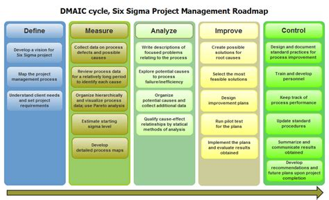 Six Sigma In Project Management Definition Cycle Success Factors Six Sigma Project Management Template