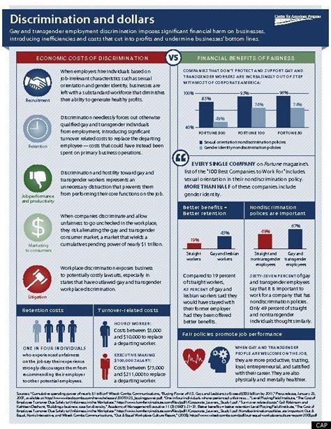 transgender discrimination statistics workplace discrimination costs businesses 64 billion