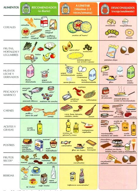 tabla del colesterol de alimentos recomendados  prohibidos cocinaes