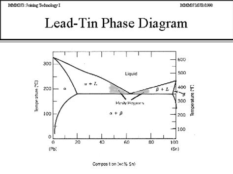 lead silver system phase diagram lead tin phase diagram