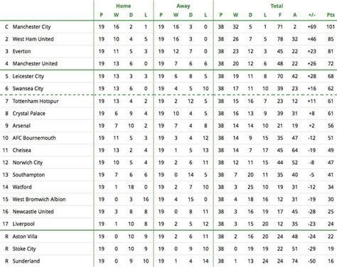 epl table kenyan time how the premier league table will look at end of season