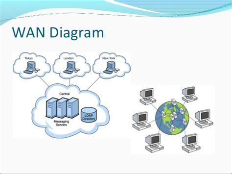 diagram of a wan networking