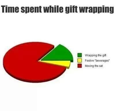 Wrapping Presents Meme - time spent gift wrapping meme guy