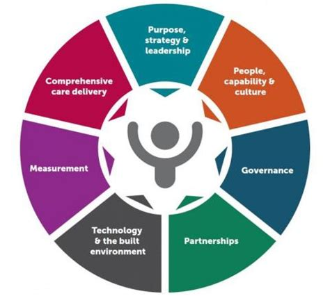 Person Centred Healthcare Organisations Australian