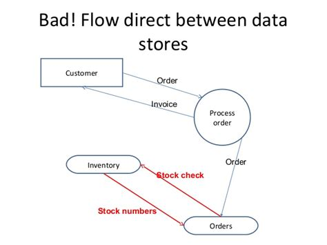 data flow diagram for email system study with data flow diagram diagram studyclix web