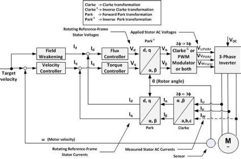 tutorial on vector control of induction motor block diagram for indirect vector control of induction