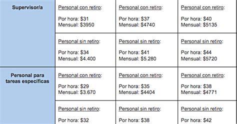 domstico aumento de sueldo resolucin 1538 2016 car release date sueldos uatre 2015 autos post