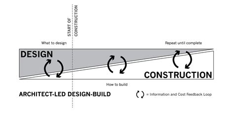 design and build contract procedure architect led design build wikiwand