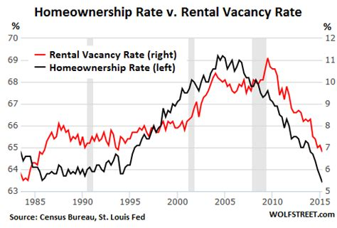 us rent prices what s left of the american dream withers at record pace