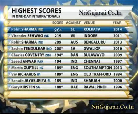 cricket highest score highest individual run scorer in one day cricket odi