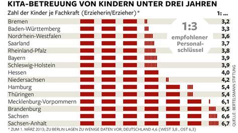 kosten kindergarten nrw tabelle betreuung in deutschen kitas fehlen 120 000 erzieherinnen