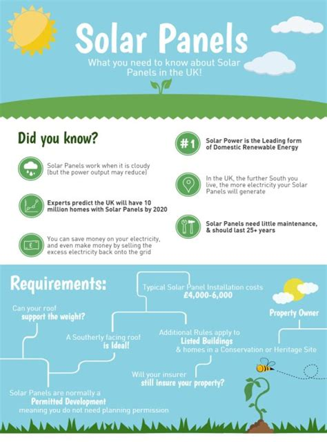 info on solar panels what you need to about solar panels infographic