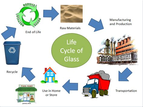 glass recycling process diagram bausher block 2 recycled glass atom glass