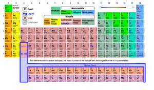 Periodic Table Family Names Fun Find Goofy S Candy Company Periodic Table Of Elements
