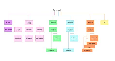 corporate organization chart template organizational structure