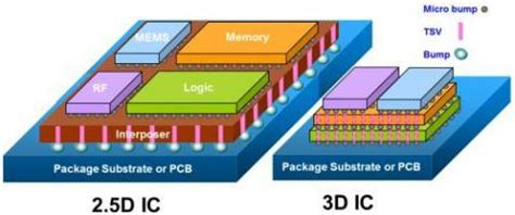 3d integrated circuit technology 3d memory chips may beat 3d hybrid memory cube ee times