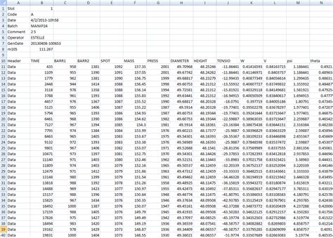raw statistical data sets data typosoil 174 technological innovation for soil