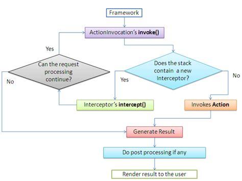 interceptor pattern in java struts 2 framework tutorial dzone