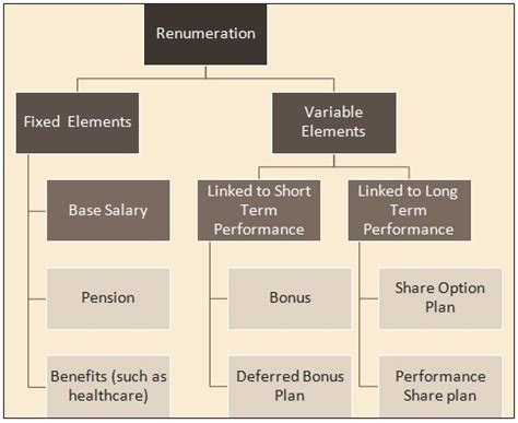 Mba Basic Terms by Total Remuneration Definition Human Resources Hr