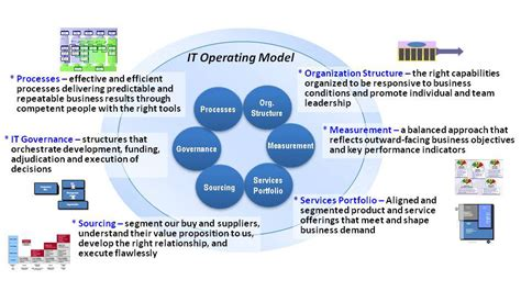 city manager series it branding operating model tux