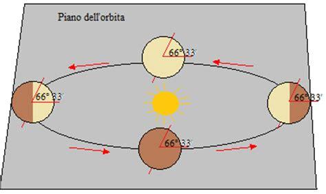 circolo di illuminazione della terra la durata d 236 e della notte