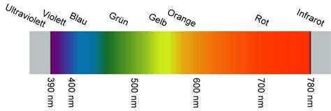 komplementärfarbe blau chemikalien de thema anzeigen bild farbspektrum