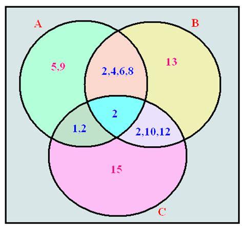 aubuc venn diagram three circle venn diagram help math homework