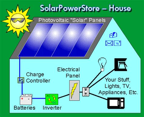 solar power for homes diagram how to solar power your home