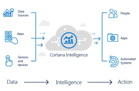 microsofts cortana analytics looks to simplify big data what is cortana intelligence microsoft