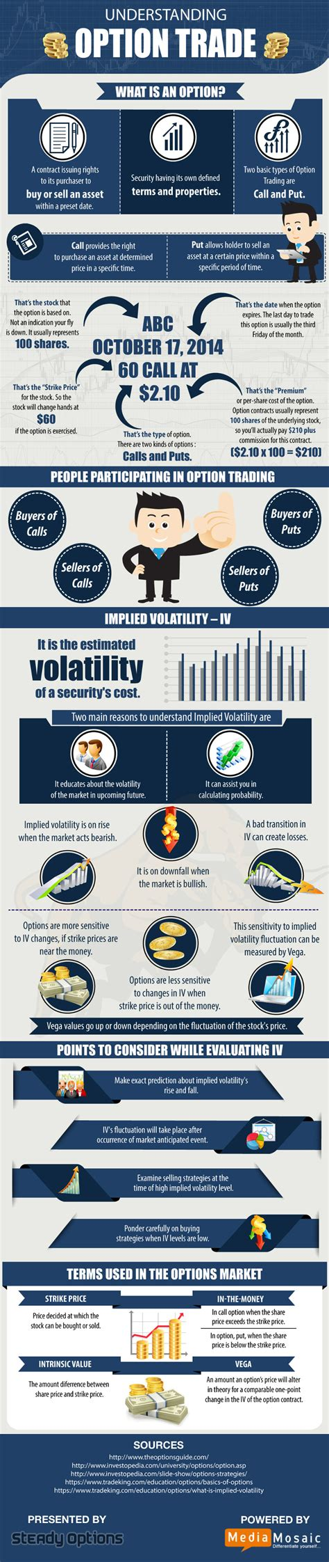 call option trading stock trading tutorial daily trader basics of trading options infographic