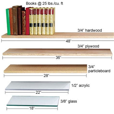 understanding sag less spans shelving materials