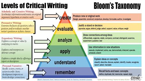 how to analyze how to analyze and cognitive behavioral therapy books bloom s taxonomy and levels of critical writing a