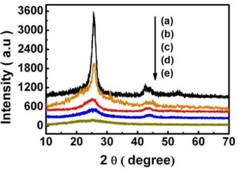 xrd pattern of polypyrrole figure 6 a facile synthesis of polypyrrole carbon nanotube