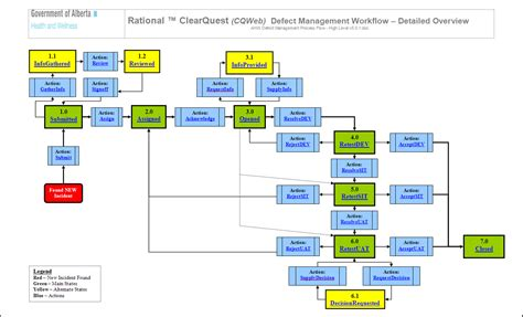 defect workflow workflow diagram gallery how to guide and refrence