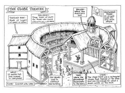 theatre layout names 11 best globe theater images on pinterest globe theatre
