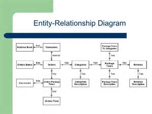 Cargo Management System Er Diagram Entity Relationship In A Hotel Best Free Home Design
