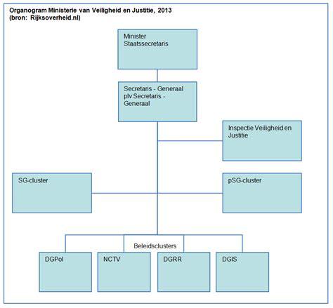 organigram template file organogram ministerie veiligheid en justitie png