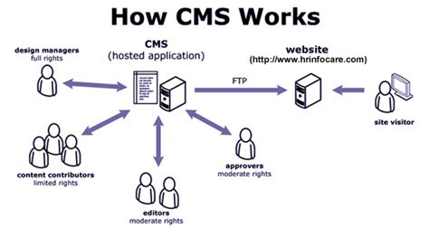 content management system workflow content management system in coldfusion php cms