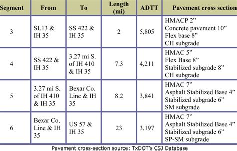 what is cross sectional data 2 exle of pavement cross section data ih 35 near san