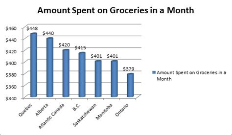 average cost of groceries per month is the rising cost of food affecting your lifestyle